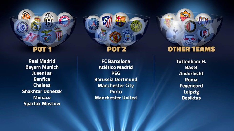 places for the champions league group stage in 2017 18 are filling up quickly with 22 of the 32 teams who will go into the draw in august already confirmed