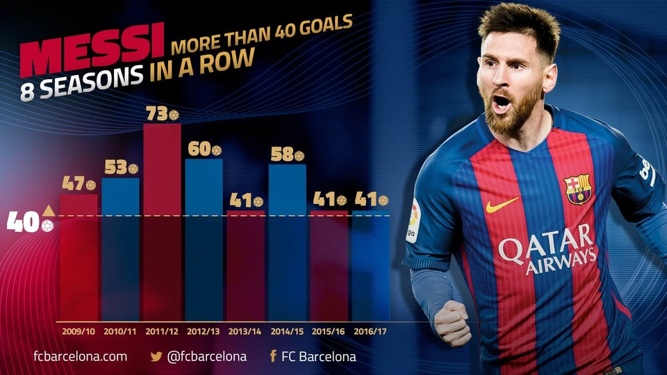The Goals From Leo Messi Keep Coming Thick And Fast And His Latest Pair In The   Defeat Of Valencia On Sunday Mean That He Has Now Achieved The